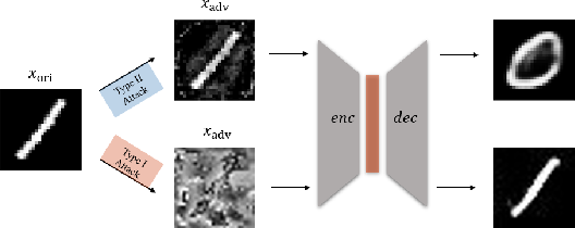 Figure 1 for Type I Attack for Generative Models