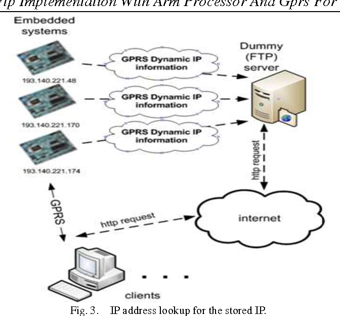 PDF] Implementation with Arm Processor and Gprs for Real Time