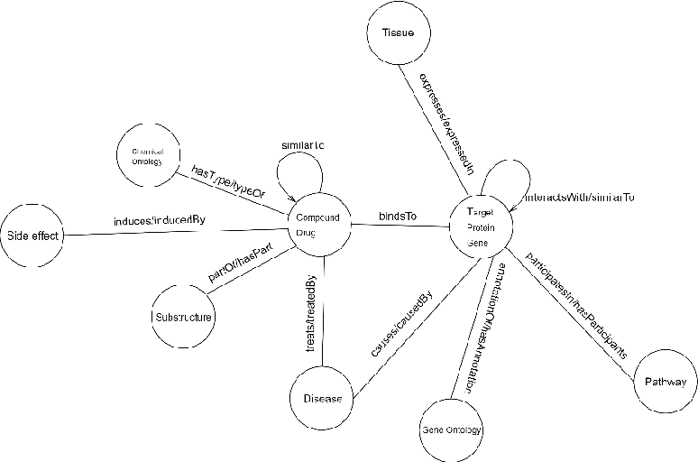 Figure 1 for Biomedical Knowledge Graph Refinement and Completion using Graph Representation Learning and Top-K Similarity Measure