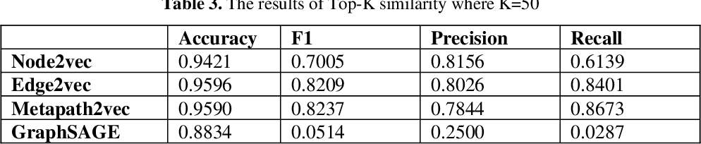 Figure 4 for Biomedical Knowledge Graph Refinement and Completion using Graph Representation Learning and Top-K Similarity Measure