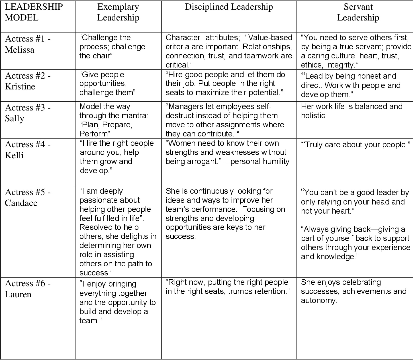PDF] Casting for leadership talent: The voices of six