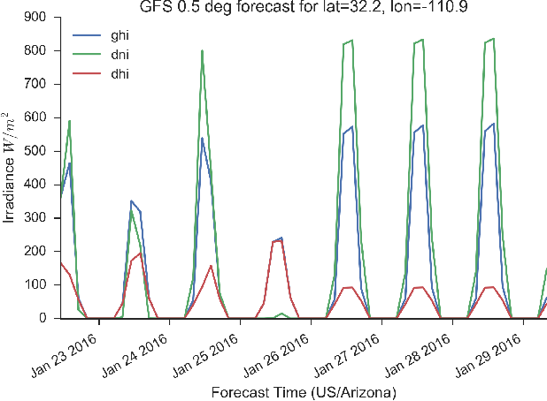 An open source solar power forecasting tool using PVLIB