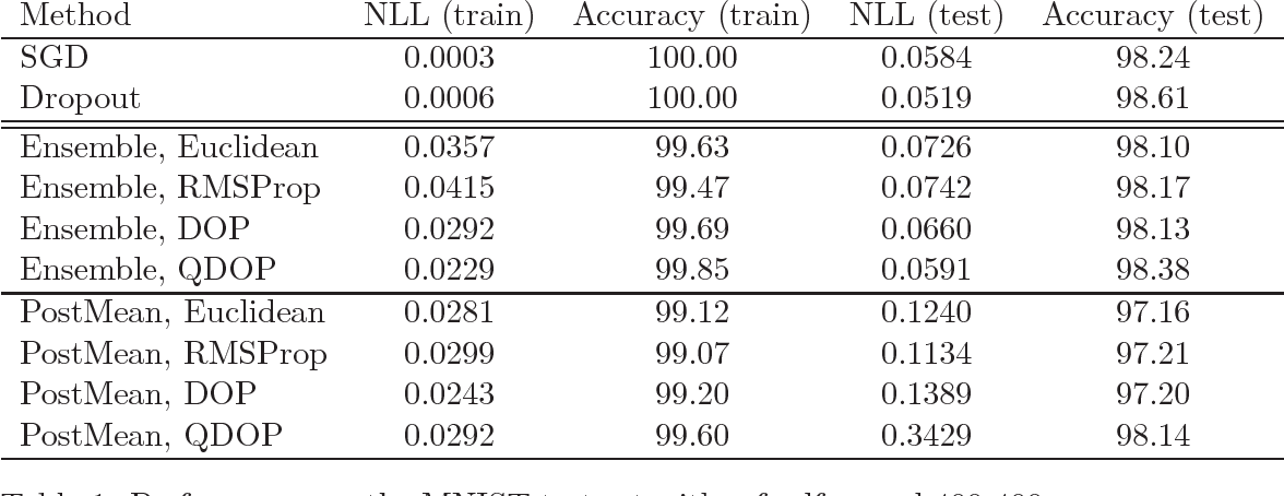 Figure 1 for Natural Langevin Dynamics for Neural Networks