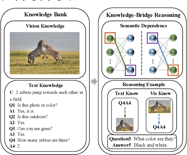 Figure 1 for KBGN: Knowledge-Bridge Graph Network for Adaptive Vision-Text Reasoning in Visual Dialogue