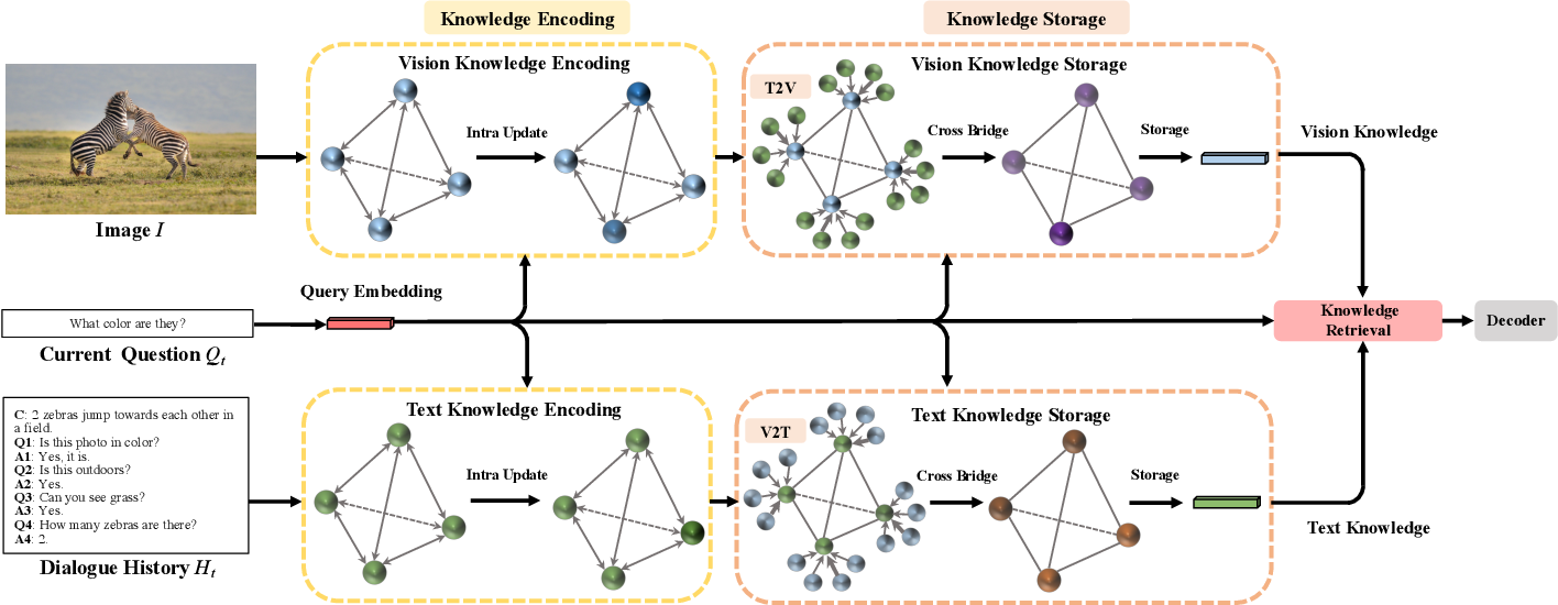 Figure 3 for KBGN: Knowledge-Bridge Graph Network for Adaptive Vision-Text Reasoning in Visual Dialogue