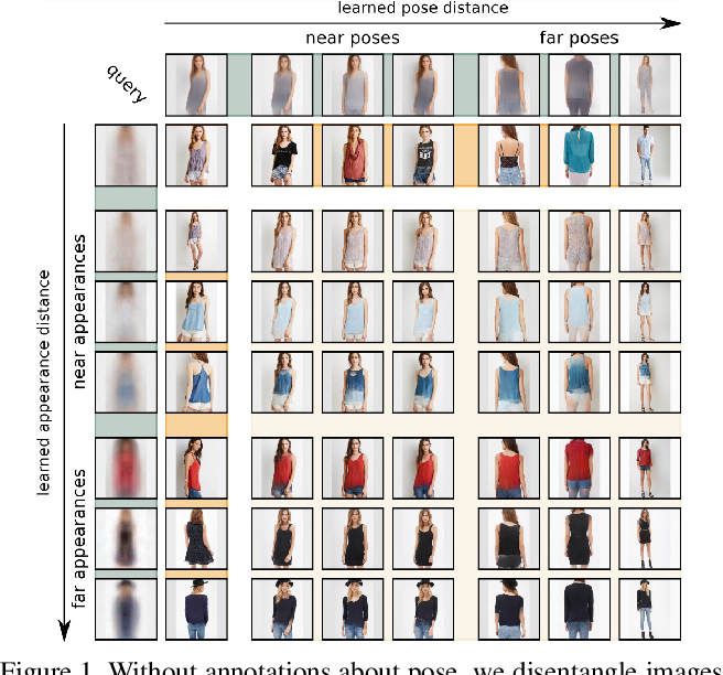 Figure 1 for Unsupervised Robust Disentangling of Latent Characteristics for Image Synthesis