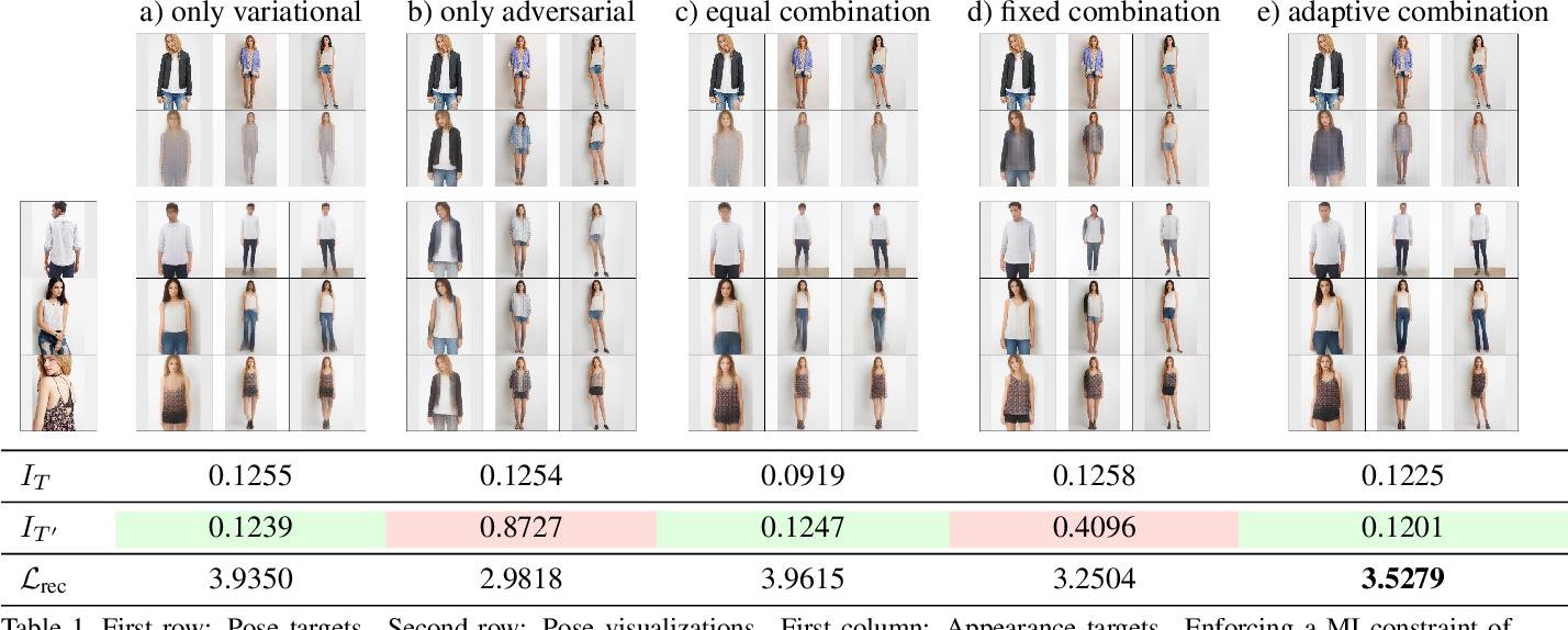 Figure 2 for Unsupervised Robust Disentangling of Latent Characteristics for Image Synthesis