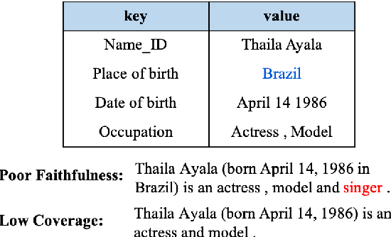 Figure 1 for Sketch and Refine: Towards Faithful and Informative Table-to-Text Generation