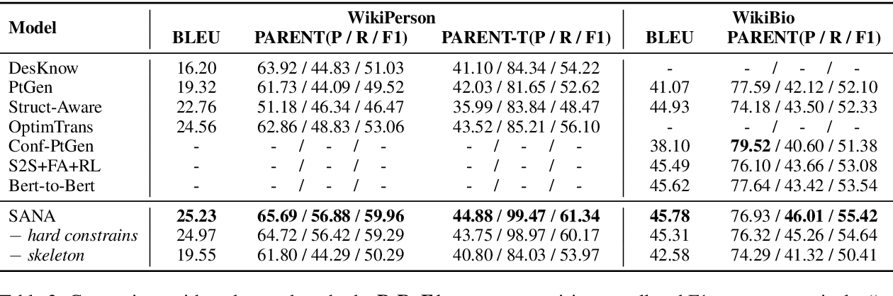 Figure 4 for Sketch and Refine: Towards Faithful and Informative Table-to-Text Generation