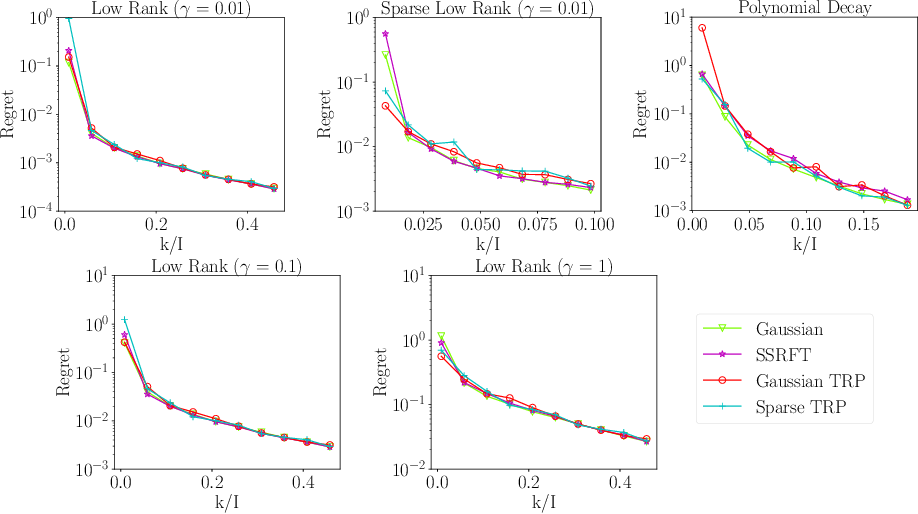 Figure 2 for Low-Rank Tucker Approximation of a Tensor From Streaming Data