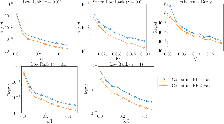Figure 4 for Low-Rank Tucker Approximation of a Tensor From Streaming Data