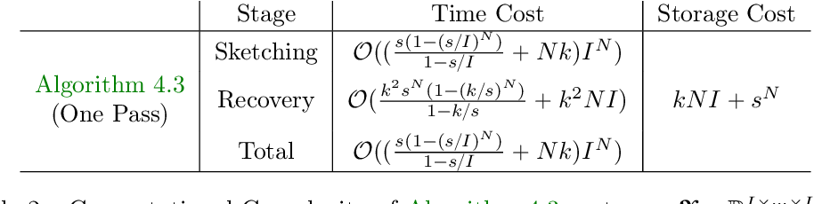 Figure 3 for Low-Rank Tucker Approximation of a Tensor From Streaming Data