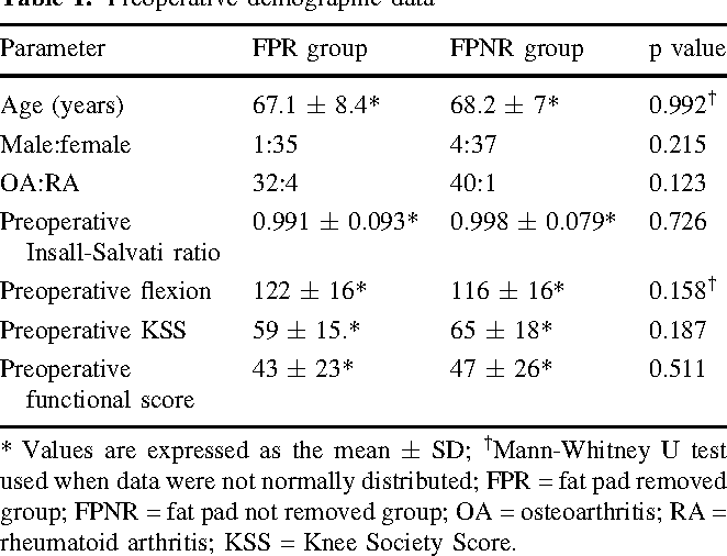 Table 1 from The Effect of Infrapatellar Fat Pad Excision on