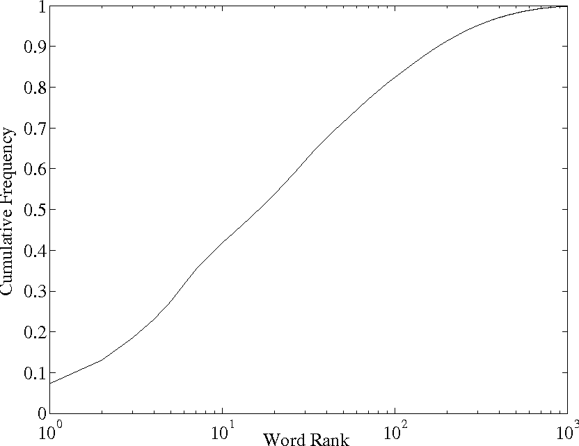 Figure 1: Cumulative frequency of occurrence as a function of word frequency rank for the words in the VIOS training material.