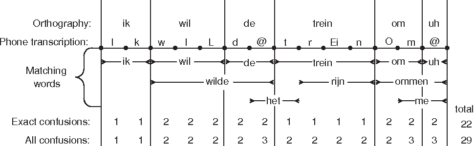 Figure 3: Example of part of the lattice used to compute the average confusion.