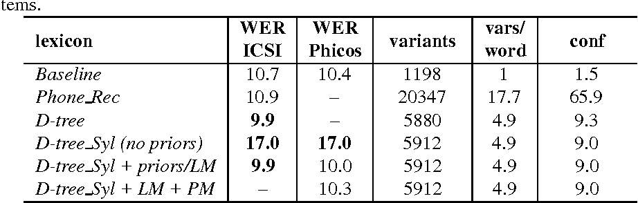 Table 4: Results for lexica generated using a data-derived approach, for the ICSI and Phicos systems.
