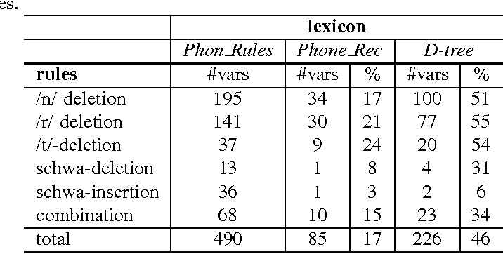 Table 7: Overlap between variants generated using five phonological rules which truly occur in the training material and variants generated using phone recognition or variants generated by the D-trees.