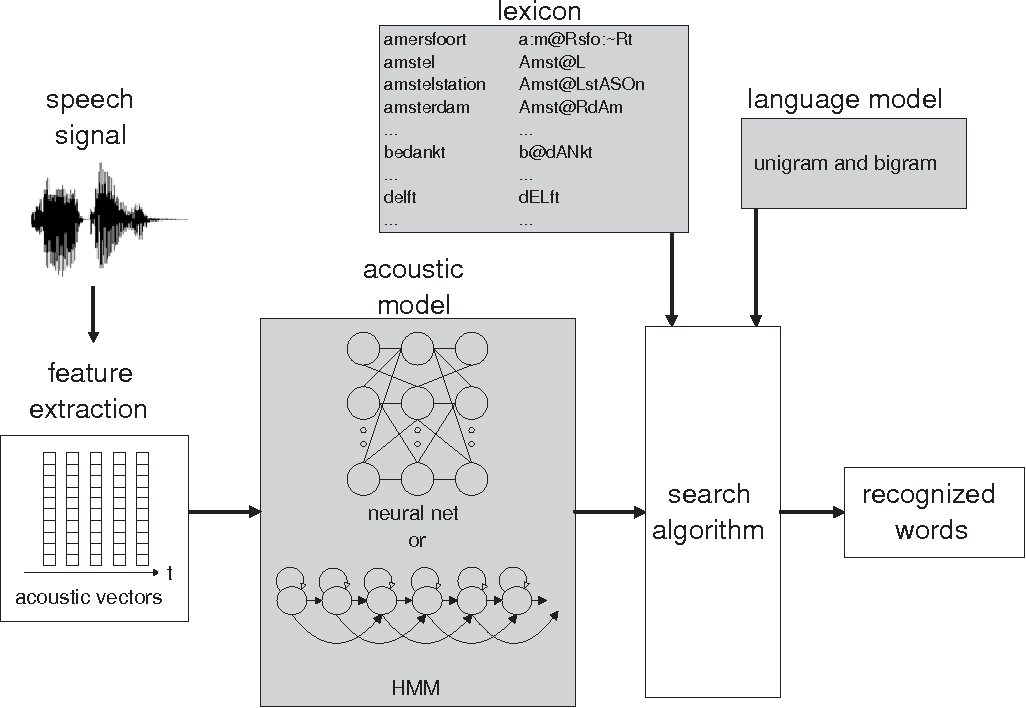 Figure 1.1: Overview of a speech recognizer, shaded areas indicate where pronunciation variation modeling is incorporated in the work presented in this thesis.