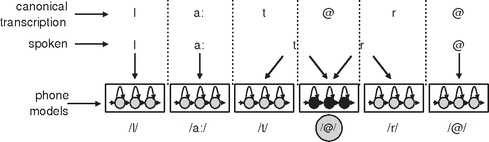 Figure 1.3: Contamination of phone models caused by a mismatch between the acoustic signal and the corresponding transcription during training due to schwa-deletion.