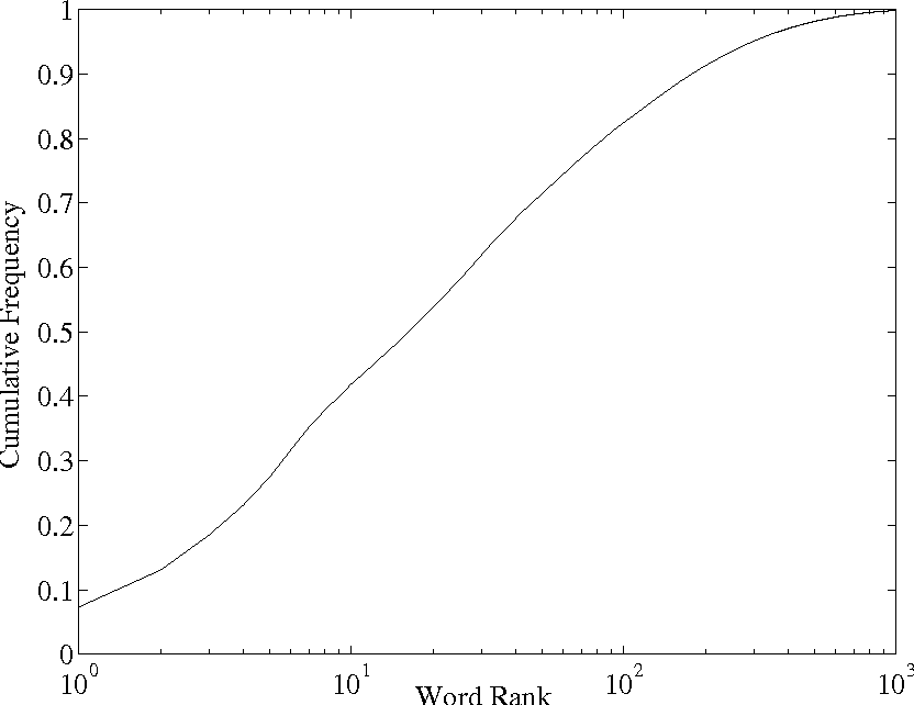 Figure 1.4: Cumulative frequency of occurrence as a function of word frequency rank for the words in the VIOS training material.