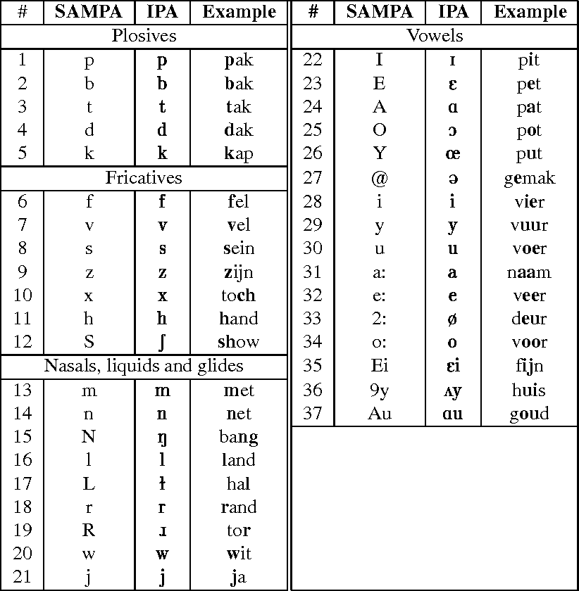 Table A.1: SAMPA phone symbols used for ASR, their corresponding IPA transcriptions and examples of Dutch words in which the sound occurs. Relevant sound is in bold type.