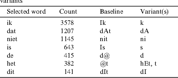 Table 2 The words selected for cross-word method 1, their counts in the training material, baseline transcriptions and added cross-word variants