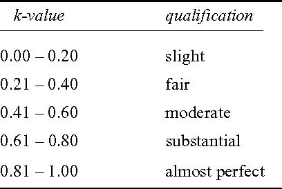 TABLE 2 Qualifications for κ-values >0