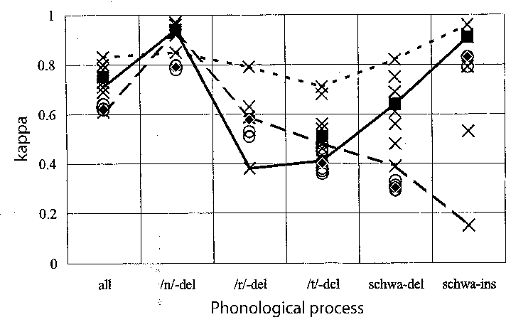 Figure 4 Cohen's κ for the listeners and the CSR compared to the sets of reference transcriptions (5 of 8) for the various phonological processes ( = CSR, × = listener, = median listeners,