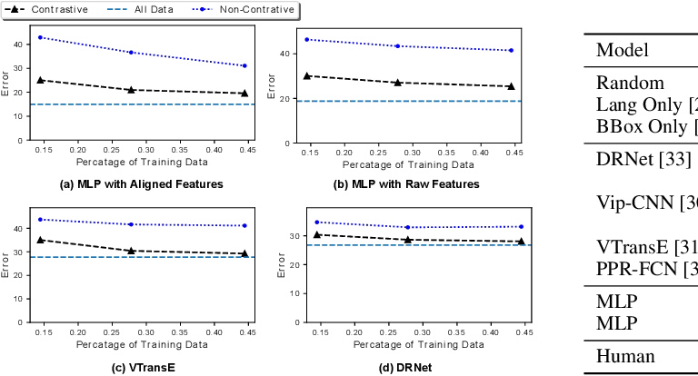 Figure 2 for Rel3D: A Minimally Contrastive Benchmark for Grounding Spatial Relations in 3D