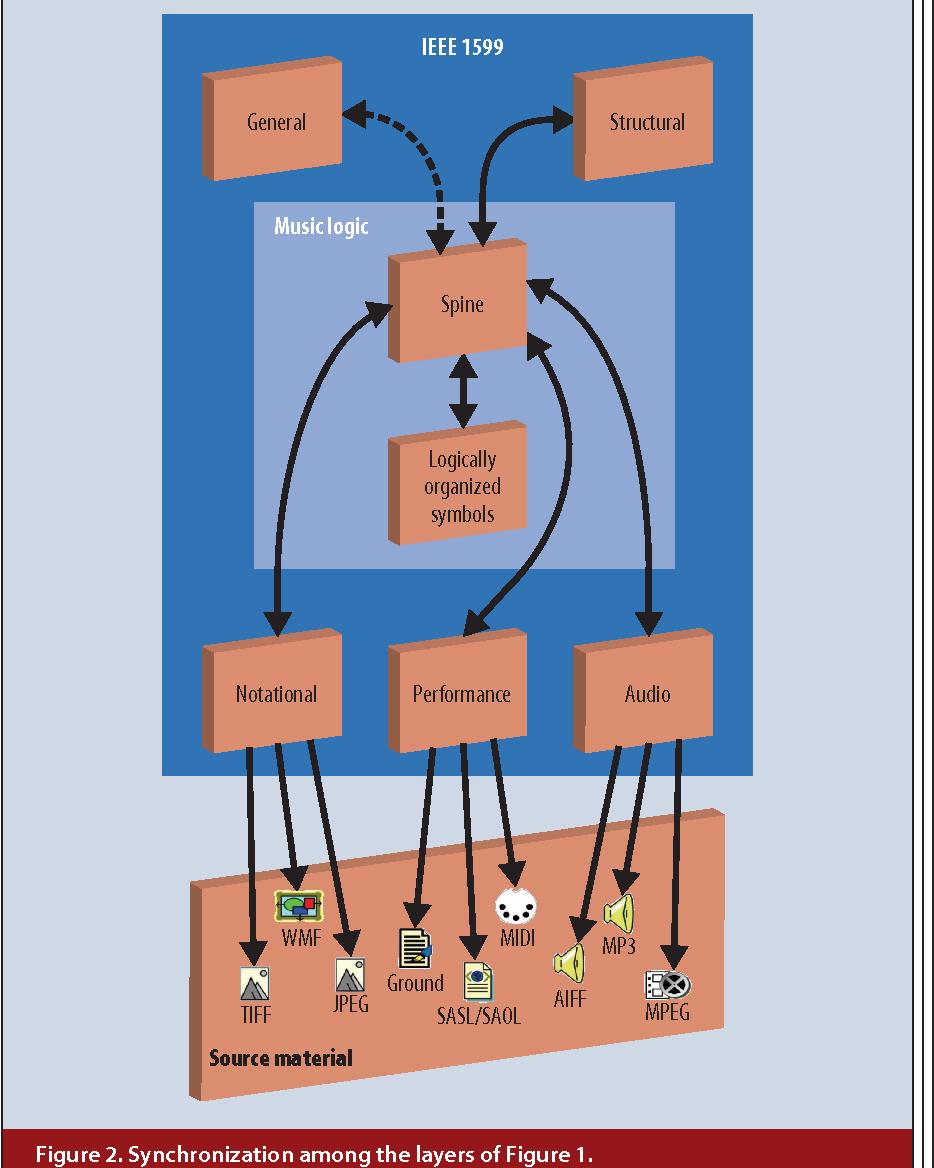 IEEE 1599: Music Encoding and Interaction - Semantic Scholar