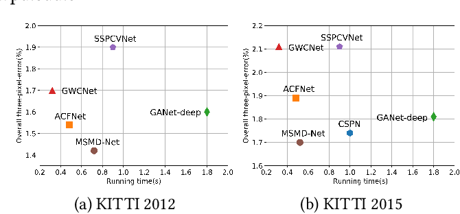 Figure 1 for MSMD-Net: Deep Stereo Matching with Multi-scale and Multi-dimension Cost Volume