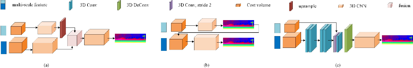 Figure 3 for MSMD-Net: Deep Stereo Matching with Multi-scale and Multi-dimension Cost Volume