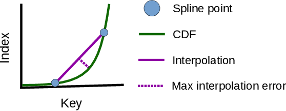 Figure 2 for RadixSpline: A Single-Pass Learned Index