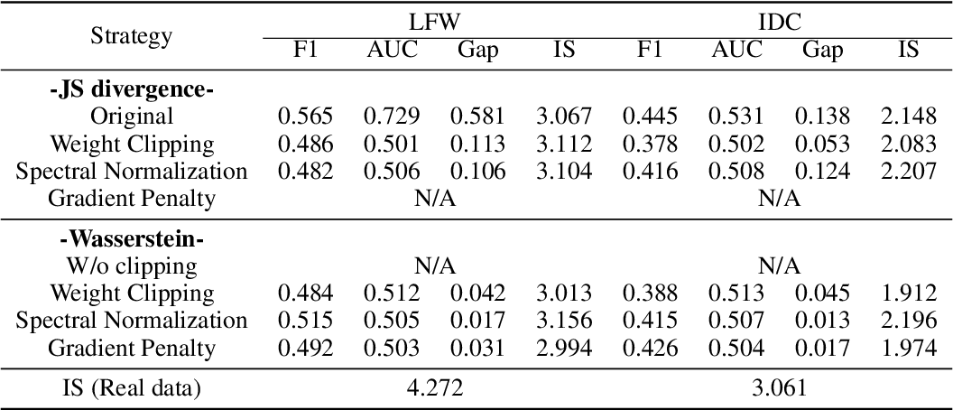 Figure 1 for Generalization in Generative Adversarial Networks: A Novel Perspective from Privacy Protection