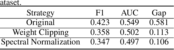 Figure 2 for Generalization in Generative Adversarial Networks: A Novel Perspective from Privacy Protection