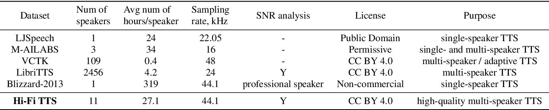 Figure 1 for Hi-Fi Multi-Speaker English TTS Dataset