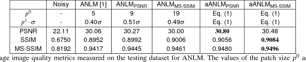 Figure 2 for Learning Adaptive Parameter Tuning for Image Processing