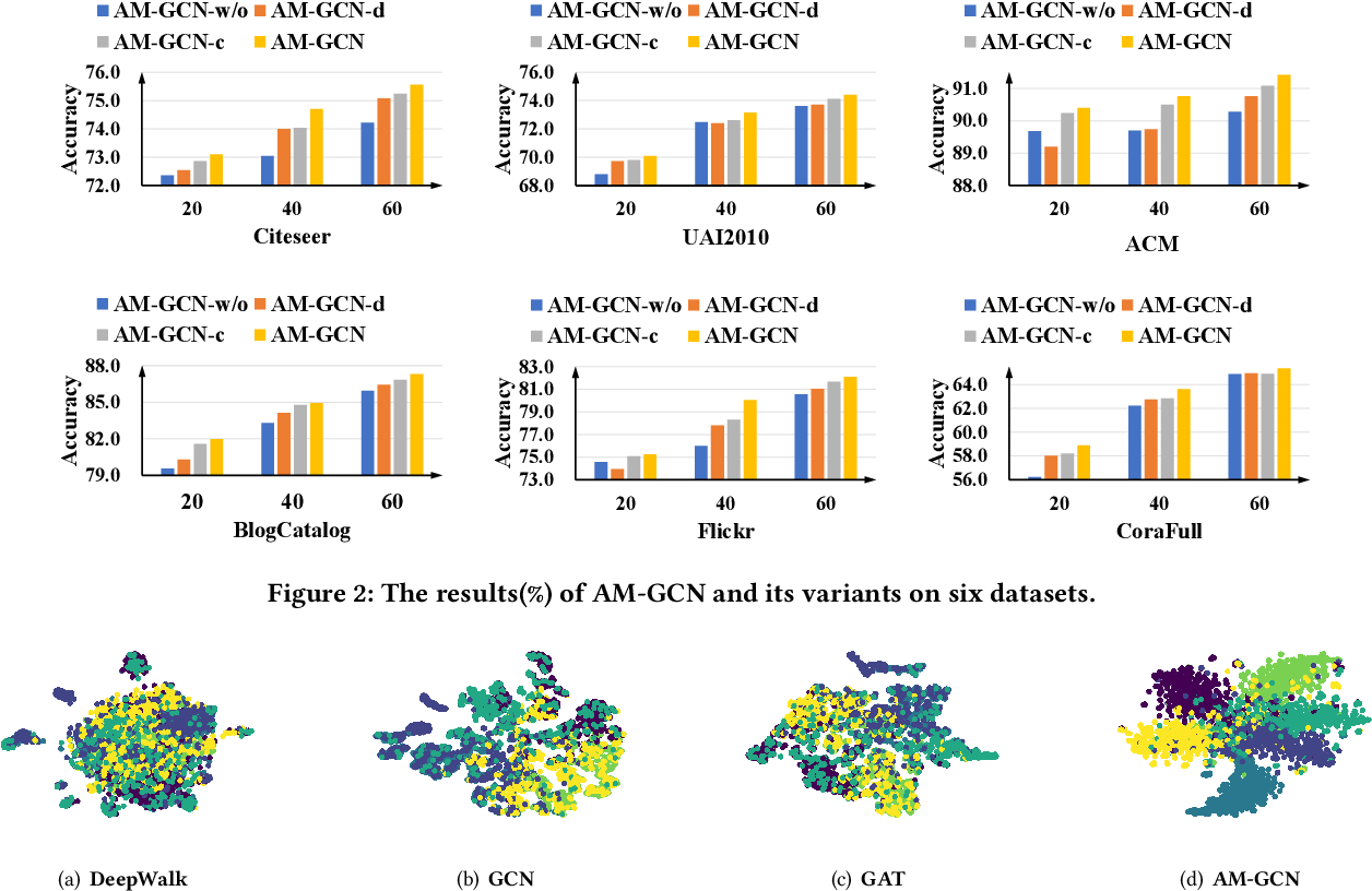 Figure 4 for AM-GCN: Adaptive Multi-channel Graph Convolutional Networks