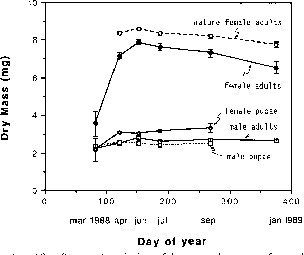 Figure 10 from Sociometry and Sociogenesis of Colonies of the Fire