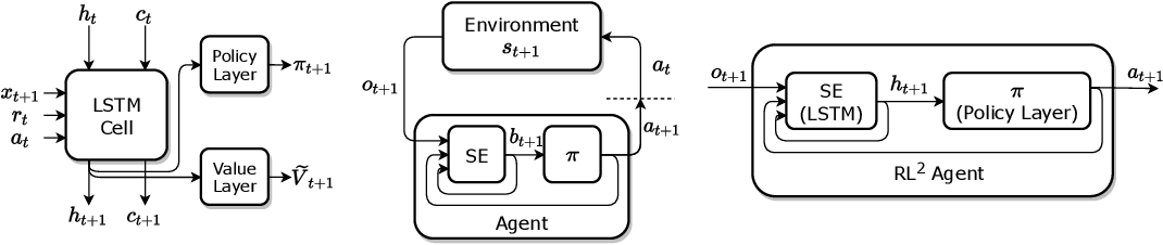Figure 1 for What is Going on Inside Recurrent Meta Reinforcement Learning Agents?