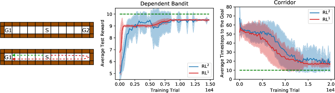 Figure 2 for What is Going on Inside Recurrent Meta Reinforcement Learning Agents?