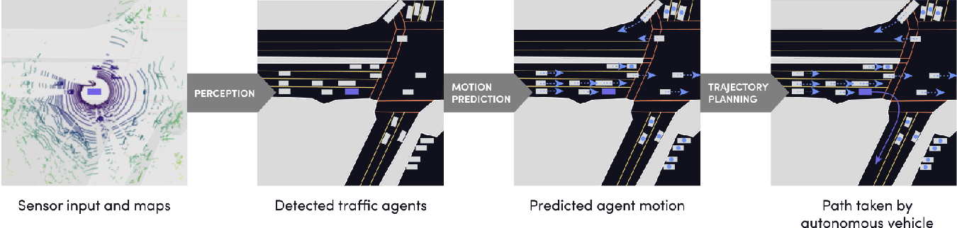 Figure 2 for One Thousand and One Hours: Self-driving Motion Prediction Dataset