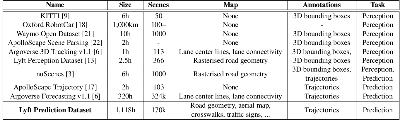 Figure 1 for One Thousand and One Hours: Self-driving Motion Prediction Dataset