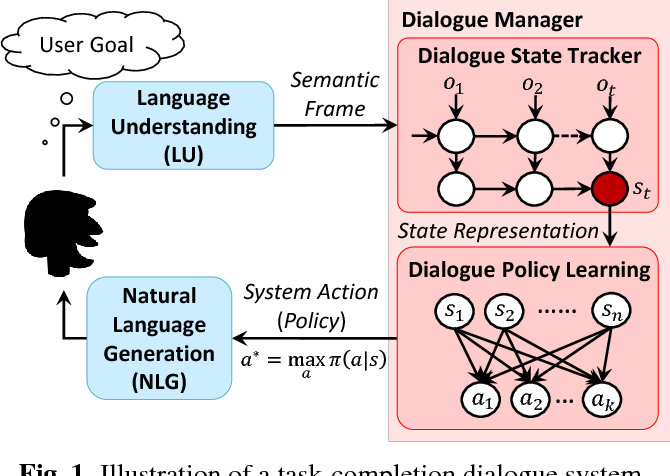 Figure 1 for Adversarial Advantage Actor-Critic Model for Task-Completion Dialogue Policy Learning