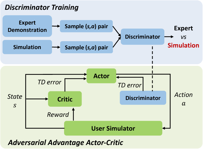 Figure 3 for Adversarial Advantage Actor-Critic Model for Task-Completion Dialogue Policy Learning