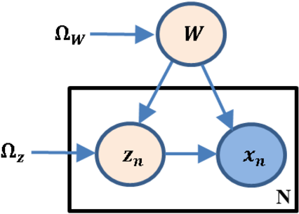 Figure 1 for D-MFVI: Distributed Mean Field Variational Inference using Bregman ADMM