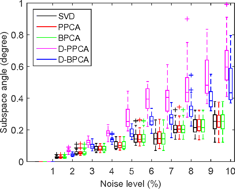 Figure 3 for D-MFVI: Distributed Mean Field Variational Inference using Bregman ADMM