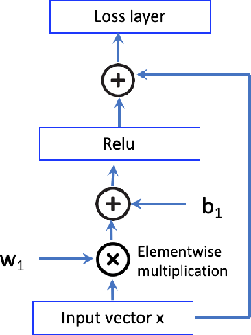 Figure 1 for Inducing Hypernym Relationships Based On Order Theory