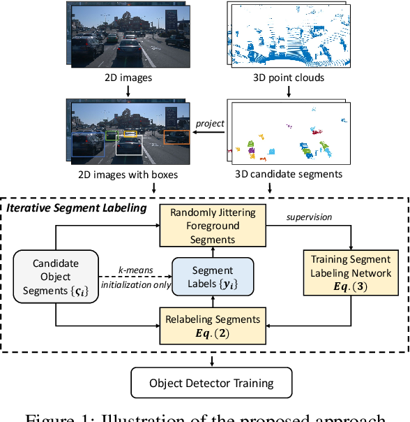 Figure 1 for Unsupervised Object Detection with LiDAR Clues