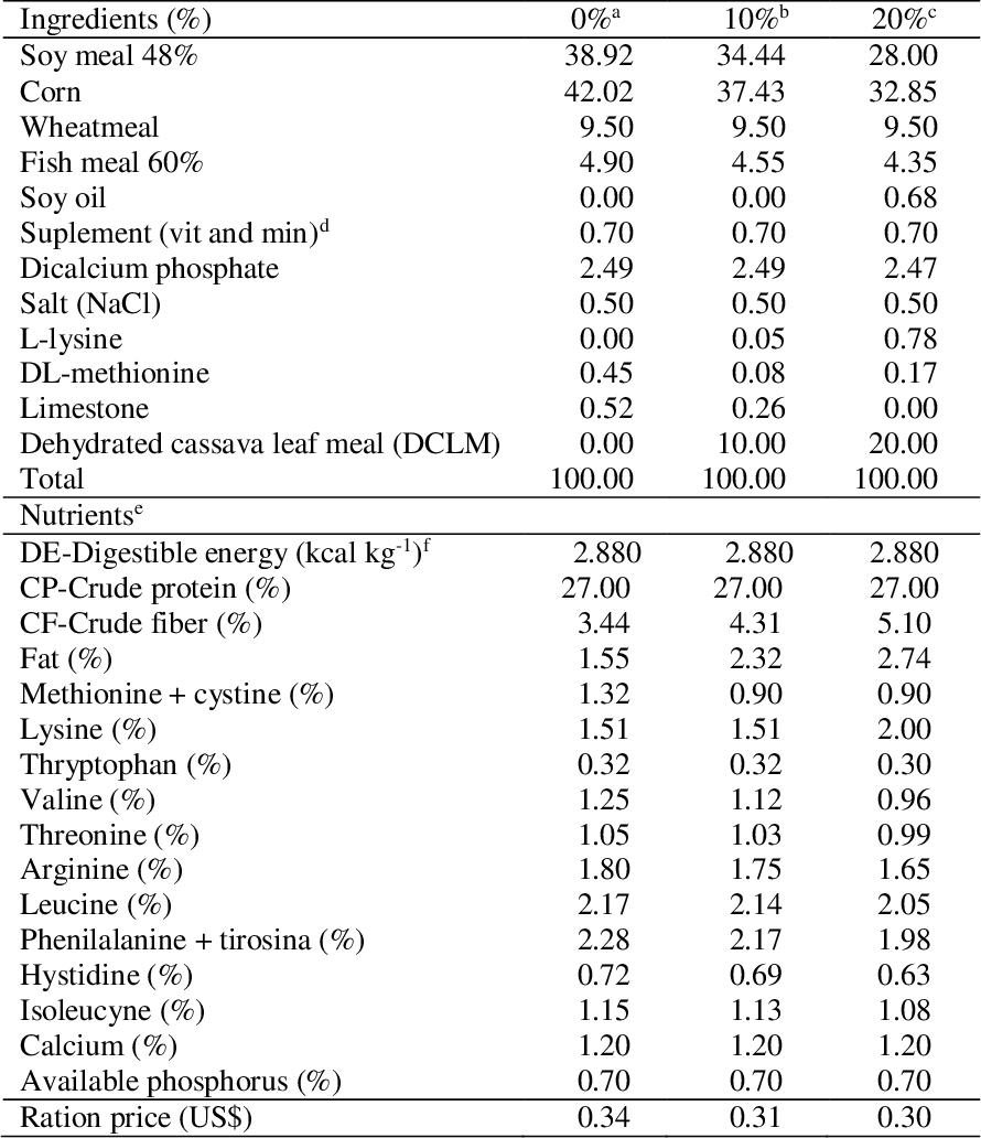 Table 1 from Polyculture of curimatã-pacu (Prochilodus argenteus